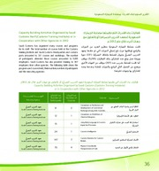 Capacity Building Activities Organized by Saudi Customs or in Cooperation with Other Agencies in 201