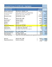 Campbell Soup Bloomberg Financial Analysis Tab 2015