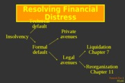 13-7b.- Financial Distress and Bankruptcy