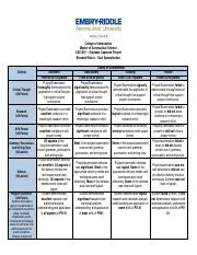 ASCI_691_Blended_Rubric_Dual_Specialization
