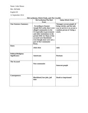 Worksheets The Crucible Worksheets the crucible worksheets even though we most popular documents for eng 211