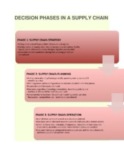 decision phases in a supply chain