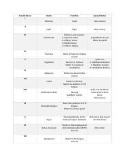 Cranial Nerve Chart - CRANIAL NERVES CHART I II III ...