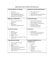 Eight Characteristics of Effective ELD Classrooms