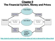 Chp 9 Financial System, Money & Prices (4)