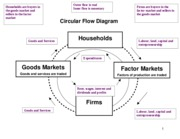 Chp2 - The Circular Flow Model