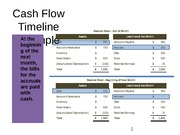 Cash Flow Timeline Example