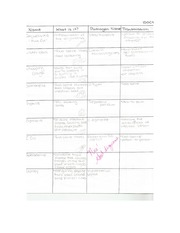 Med Sci - Bacterial Disease Chart Class Notes
