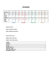 Verb Conjugations for All Tenses Notes