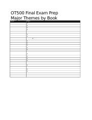 OT500 FINAL EXAM PREP MAJOR THEMES BY BOOK_blank