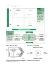 Overview of Marketing models.pdf