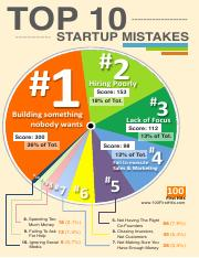 startups-infographics-131115100452-phpapp01.pdf