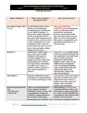 Chart On Foodborne Illnesses Listed In The Book Docx Illness Chart On Foodborne Illnesses Listed In Servsafe Book Symptoms Incubation Cause The Big Course Hero