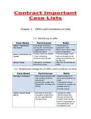Contract Important Case List