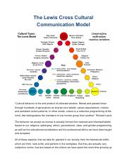 The-Lewis-Cross-Cultural-Communication-Model
