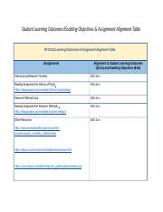 PSY1110 Learning Outcomes Assignment Alignment Table (1).docx