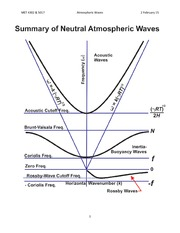 Study Guide on Atmospheric Waves