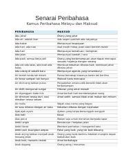 Senarai Peribahasa Docx Senarai Peribahasa Kamus Peribahasa Melayu Dan Maksud Peri Ba Ha Sa Ma Ks Ud Abu Jahal Orang Yang Jahat Ada Air Adalah Ikan Course Hero