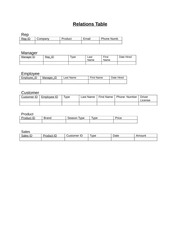 ITM 320 Group Project Relations Table