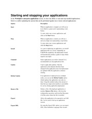 Starting and stopping your applications