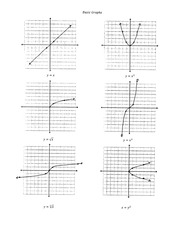 Calculus for Engineering Technology 2 Basic Graphs reference note