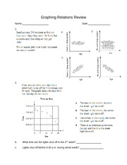 Graphing Relations Review