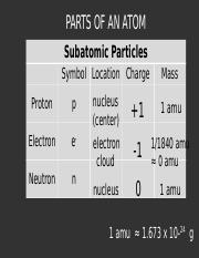 Parts of an Atom Notes