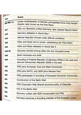 Timeline of Political Development of Germany