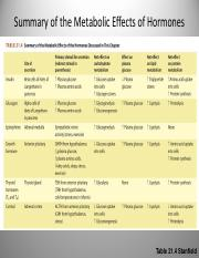 summary of metabolic effects.pdf