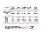 Summary of Income and Expenditures 2014