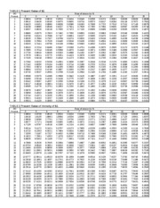 Present value tables 2009