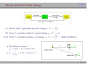 14. Electric Field of a Point Charge