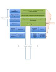 Value Chain Analysis.docx