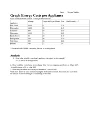 Graph - Energy Costs per Appliance