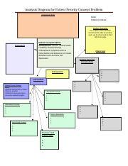 A patient priority concept problem analysis diagram april 16cx 2 pages analysis diagram for patient priority concept problemcx ccuart Image collections