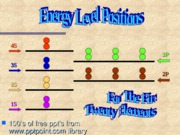 Energy levels positionsOpt