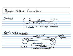 Lecture Notes CSE132 2008-04-08 Remote Method Invocation