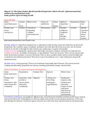 Ch. 19-21 review sheet micro