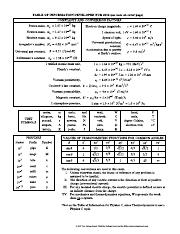 Physics_equation_tables