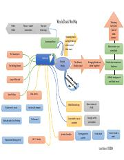 'Muscle Shoals'_Mind Map.pdf