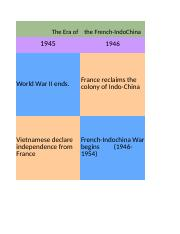 Timeline+of+Vietnam+War%2C+1945-1975