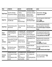 Model Comparative Table- Verb Tenses.pdf