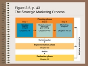 MarketingCh2-2
