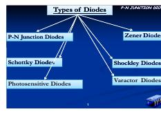 5 Types of Diodes - Types of Diodes P-N JUNCTION DIODE Zener
