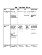Motivational Theories Chart: Lisa.docx