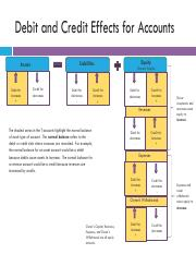 The Effects of Debit and Credit on Accounts.pdf