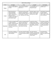 Rubric for Papers