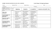 Outcome I Rubric for Recognition of Life Long Learning