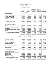 Southwest Financial Statements