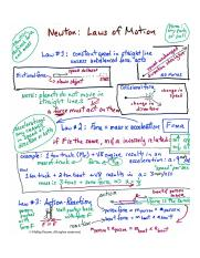 Newton's Laws of Motion.jpg
